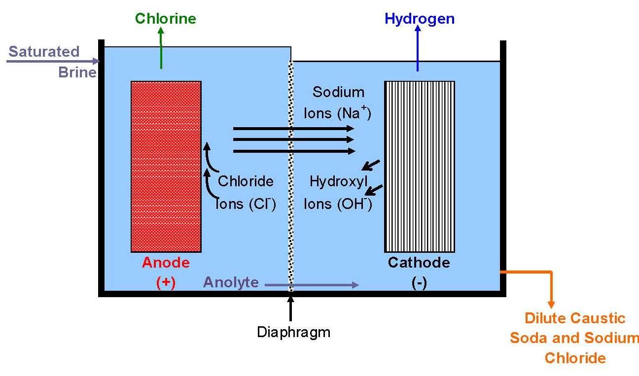 Electrochemistry Encyclopedia Brine Electrolysis Photo Cell Wiring Diagram Mercury Vapor Schematic Of A
