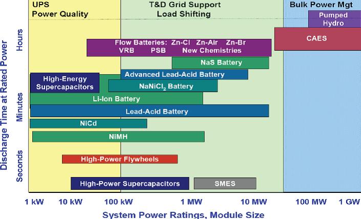 Electrochemistry Encyclopedia – Flow batteries