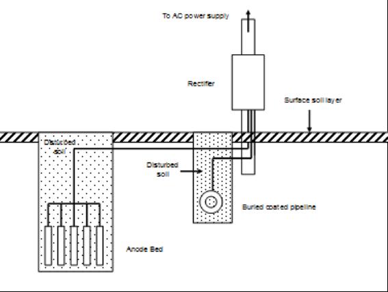 impressed current cathodic protection pdf