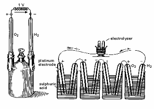 Electrochemistry Encyclopedia – PEM fuel cells