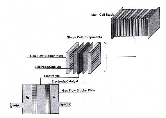 Electrochemistry Encyclopedia – PEM fuel cells