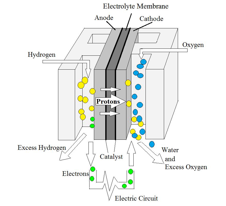 electrochemistry encyclopedia  u2013 micro fuel cells